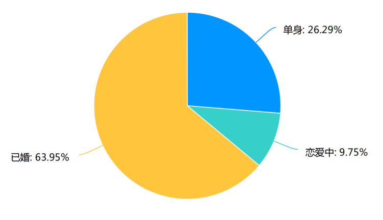 《中国黄金珠宝》调查报告,高收入男士竟比女士更舍得买高端珠宝 !